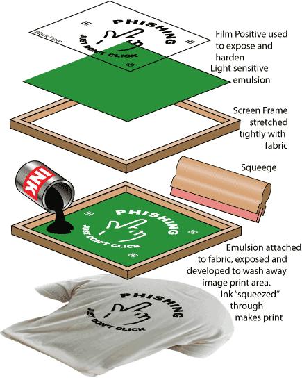 proses sablon manual